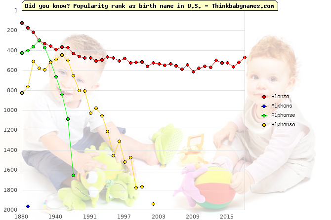 Top 2000 baby names ranking of Alonzo, Alphons, Alphonse, Alphonso in U.S.
