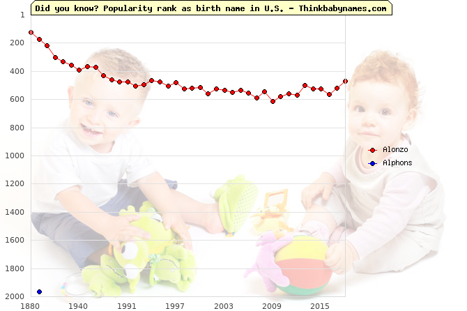 Top 2000 baby names ranking of Alonzo, Alphons in U.S.