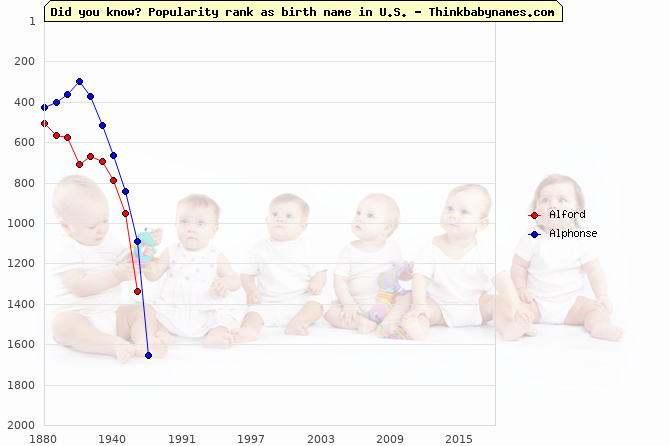 Top 2000 baby names ranking of Alford, Alphonse in U.S.