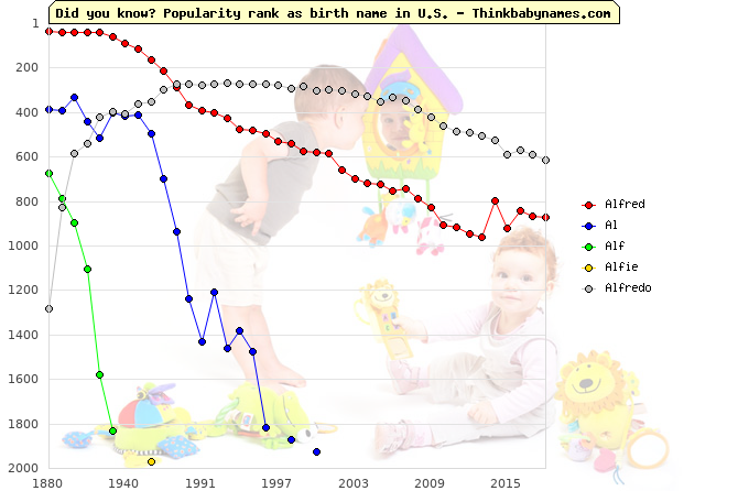 Top 2000 baby names ranking of Alfred, Al, Alf, Alfie, Alfredo in U.S.