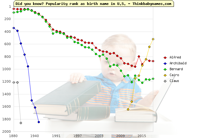 Top 2000 baby names ranking of Victory names: Alfred, Archibald, Bernard, Cairo, Claus