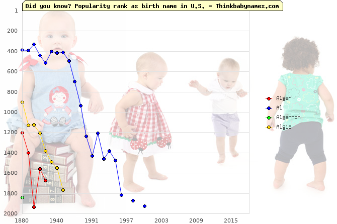 Top 2000 baby names ranking of Alger, Al, Algernon, Algie in U.S.