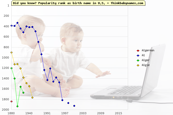 Top 2000 baby names ranking of Algernon, Al, Alger, Algie in U.S.