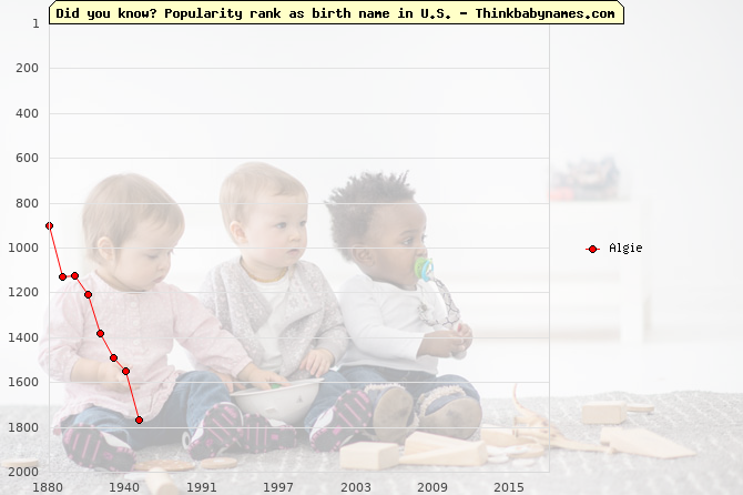 Top 2000 baby names ranking of Algie name in U.S.