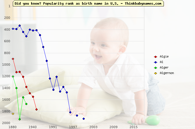 Top 2000 baby names ranking of Algie, Al, Alger, Algernon in U.S.