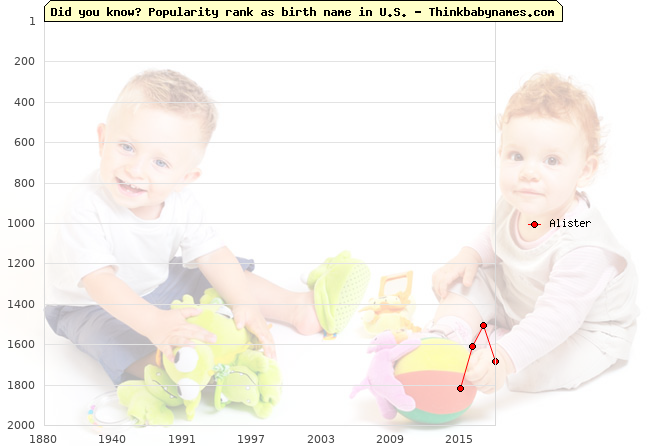 Top 2000 baby names ranking of Alister name in U.S.