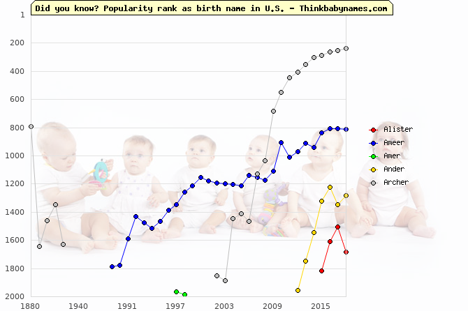 Top 2000 baby names ranking of -er names: Alister, Ameer, Amer, Ander, Archer