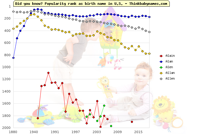 Top 2000 baby names ranking of Alain, Alan, Alen, Allan, Allen in U.S.