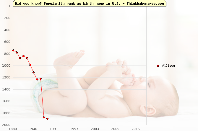 Top 2000 baby names ranking of Allison in U.S.
