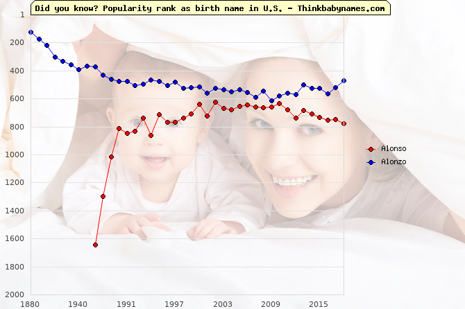Top 2000 baby names ranking of Alonso, Alonzo in U.S.