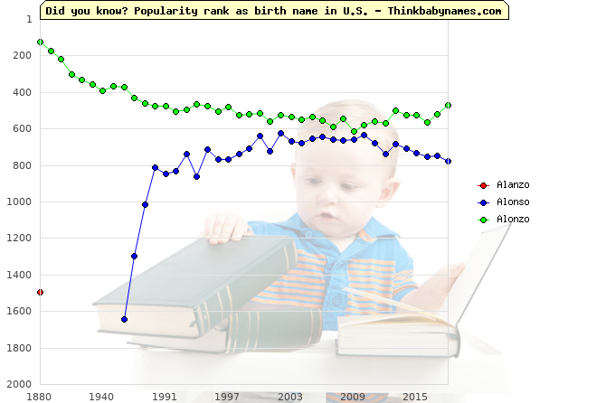 Top 2000 baby names ranking of Alanzo, Alonso, Alonzo in U.S.