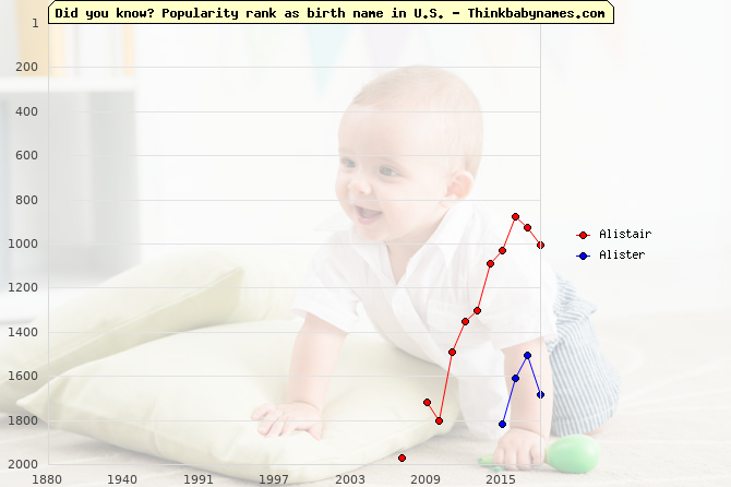 Top 2000 baby names ranking of Alistair, Alister in U.S.