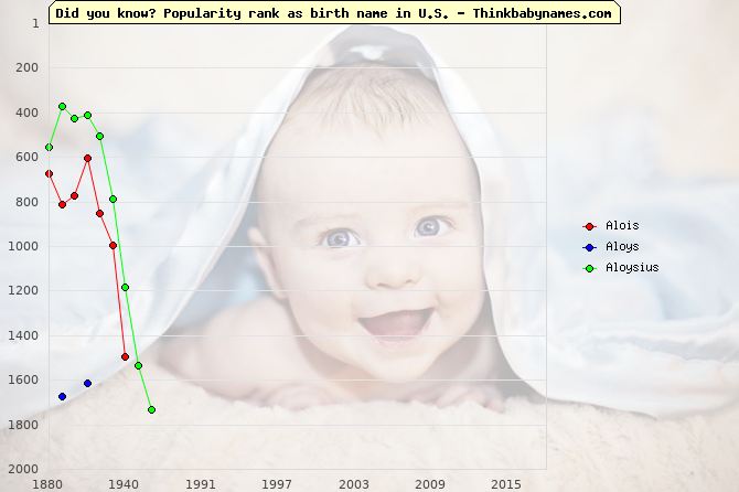 Top 2000 baby names ranking of Alois, Aloys, Aloysius in U.S.