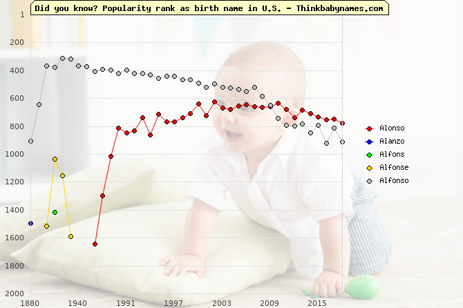 Top 2000 baby names ranking of Alonso, Alanzo, Alfons, Alfonse, Alfonso in U.S.