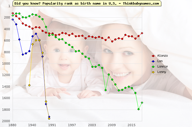 Top 1000 baby names ranking of Alonzo, Lon, Lonnie, Lonny in U.S.