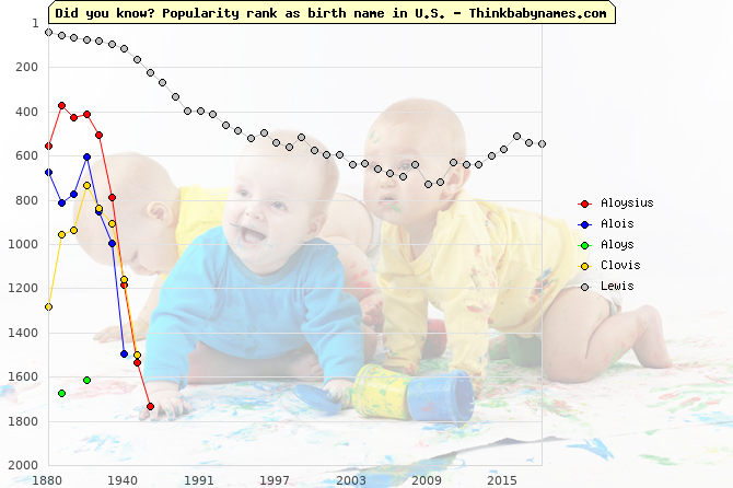 Top 2000 baby names ranking of Aloysius, Alois, Aloys, Clovis, Lewis in U.S.