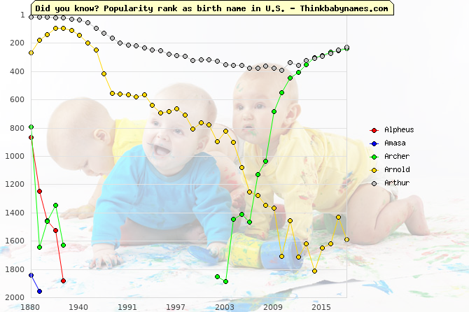 Top 2000 baby names ranking of 19th names: Alpheus, Amasa, Archer, Arnold, Arthur