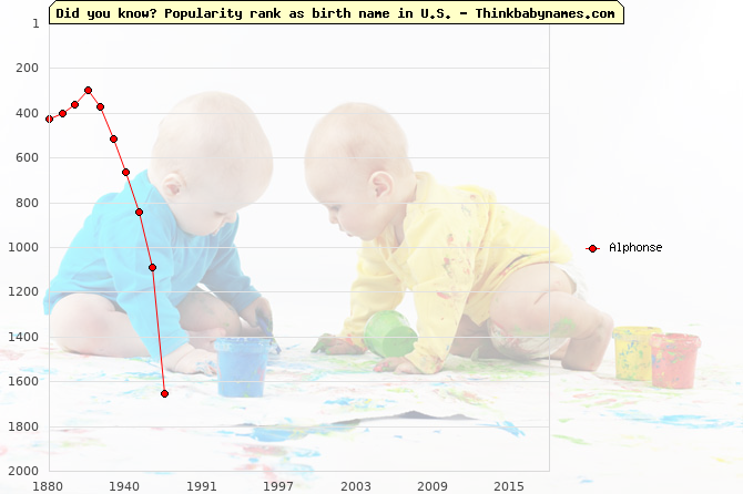 Top 1000 baby names ranking of Alphonse name in U.S.
