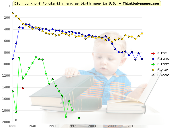 Top 2000 baby names ranking of Alfons, Alfonso, Alfonzo, Alonzo, Alphons in U.S.