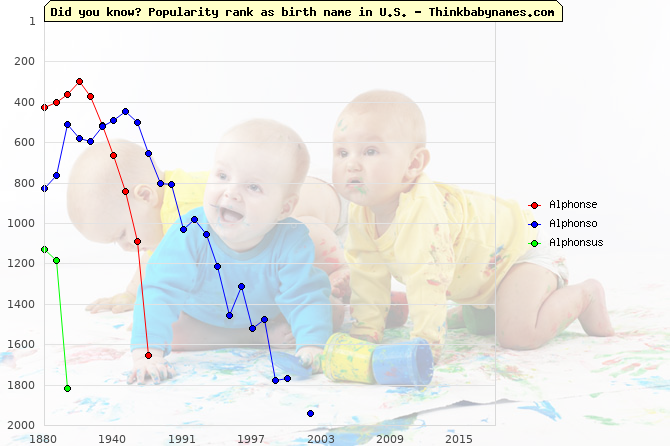 Top 2000 baby names ranking of Alphonse, Alphonso, Alphonsus in U.S.