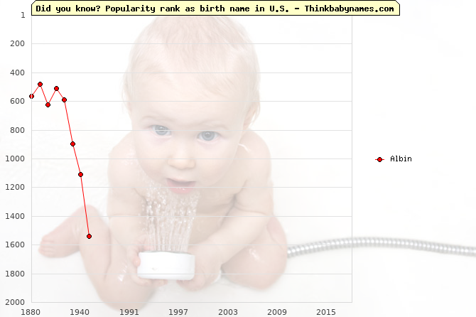 Top 2000 baby names ranking of Albin in U.S.