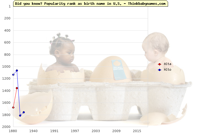 Top 2000 baby names ranking of Alta, Alto in U.S.