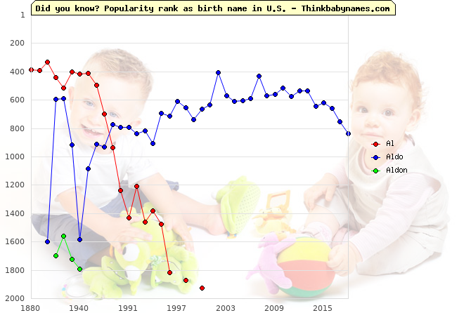 Top 2000 baby names ranking of Al, Aldo, Aldon in U.S.