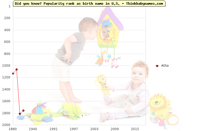 Top 2000 baby names ranking of Alto name in U.S.