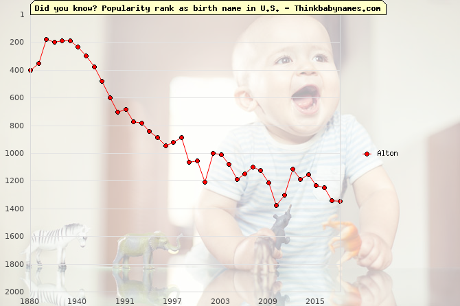 Top 2000 baby names ranking of Alton name in U.S.