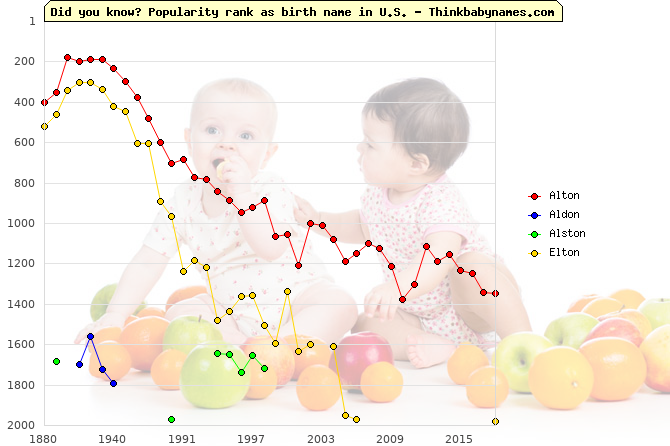 Top 2000 baby names ranking of Alton, Aldon, Alston, Elton in U.S.