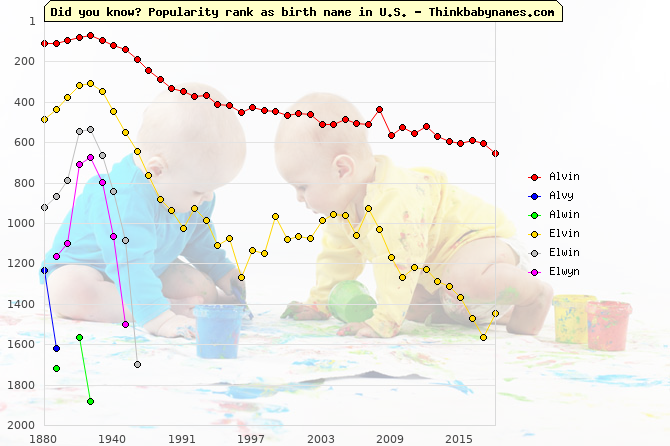 Top 2000 baby names ranking of Alvin, Alvy, Alwin, Elvin, Elwin, Elwyn in U.S.