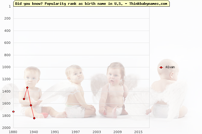 Top 2000 baby names ranking of Alvan name in U.S.