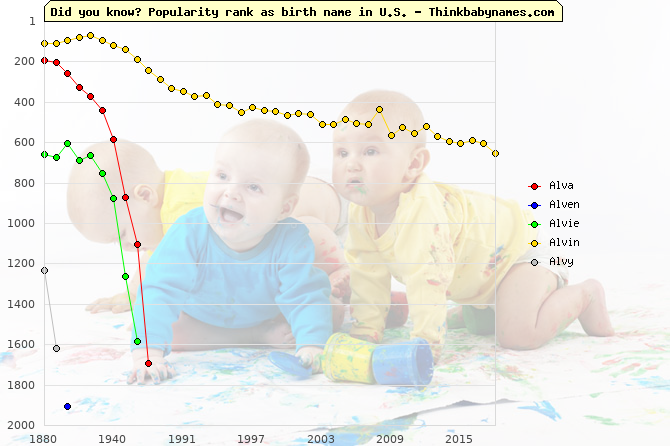 Top 2000 baby names ranking of Alva, Alven, Alvie, Alvin, Alvy in U.S.