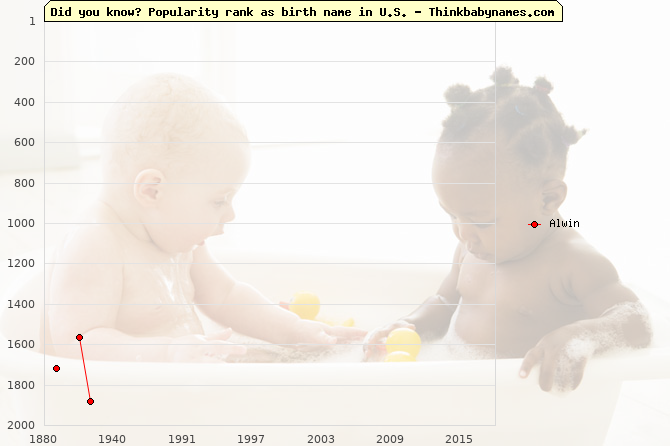 Top 2000 baby names ranking of Alwin name in U.S.