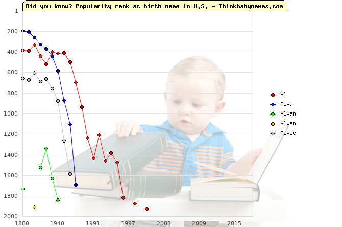 Top 2000 baby names ranking of Al, Alva, Alvan, Alven, Alvie in U.S.