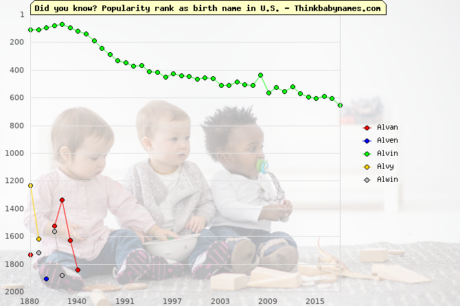 Top 2000 baby names ranking of Alvan, Alven, Alvin, Alvy, Alwin in U.S.