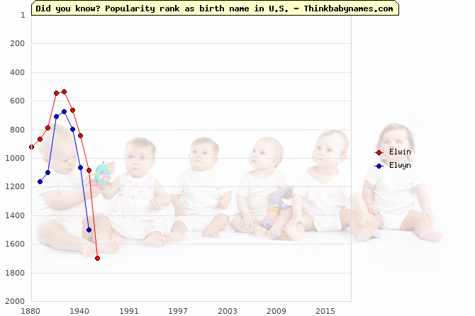 Top 2000 baby names ranking of Elwin, Elwyn in U.S.