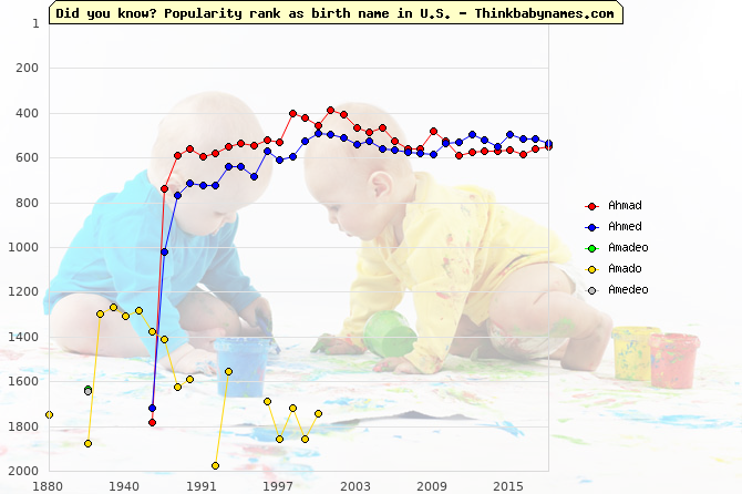 Top 2000 baby names ranking of Ahmad, Ahmed, Amadeo, Amado, Amedeo in U.S.