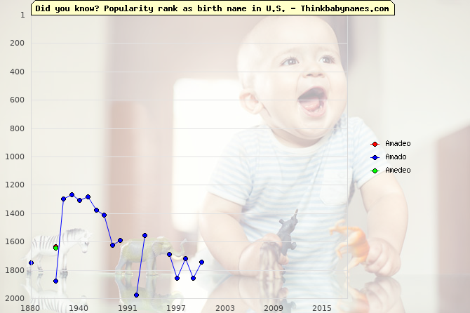 Top 2000 baby names ranking of Amadeo, Amado, Amedeo in U.S.