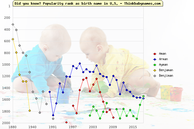 Top 2000 baby names ranking of -man names: Aman, Arman, Ayman, Benjaman, Benjiman