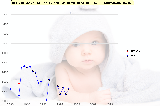 Top 2000 baby names ranking of Amadeo, Amado in U.S.