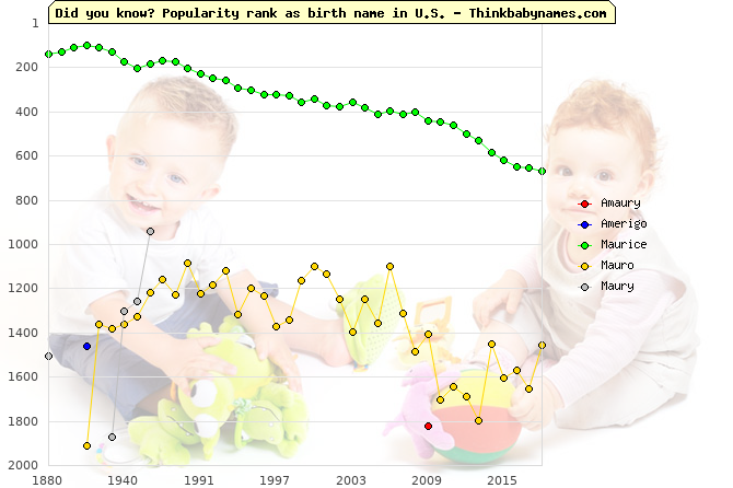 Top 2000 baby names ranking of Amaury, Amerigo, Maurice, Mauro, Maury in U.S.
