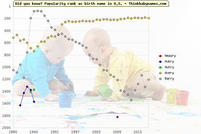Top 2000 baby names ranking of -ry names: Amaury, Aubry, Autry, Avery, Barry