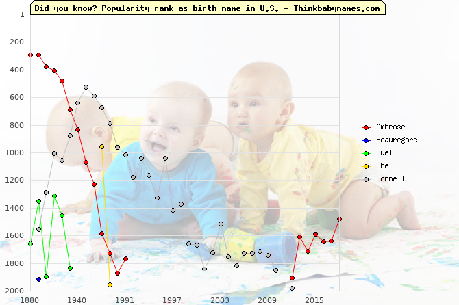 Top 2000 baby names ranking of Civil names: Ambrose, Beauregard, Buell, Che, Cornell