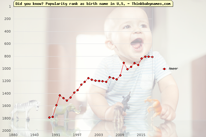 Top 1000 baby names ranking of Ameer name in U.S.