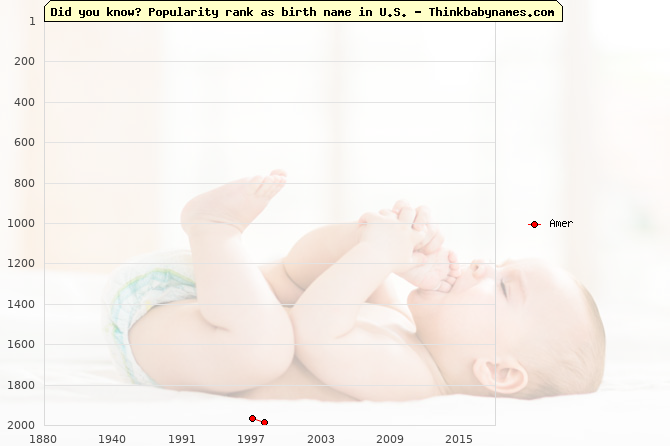 Top 2000 baby names ranking of Amer name in U.S.