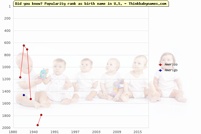 Top 2000 baby names ranking of Americo, Amerigo in U.S.