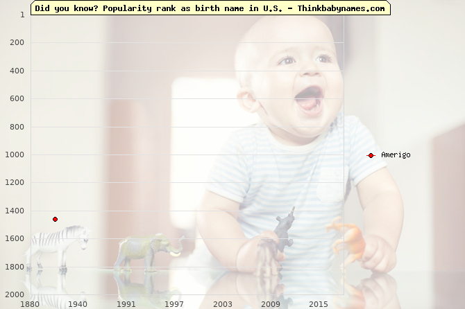 Top 2000 baby names ranking of Amerigo name in U.S.