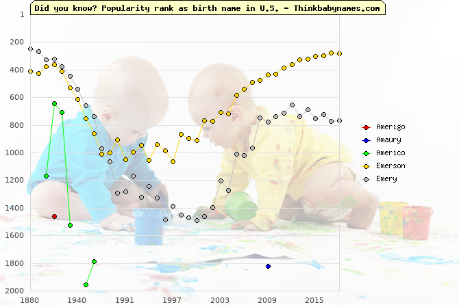 Top 2000 baby names ranking of Amerigo, Amaury, Americo, Emerson, Emery in U.S.