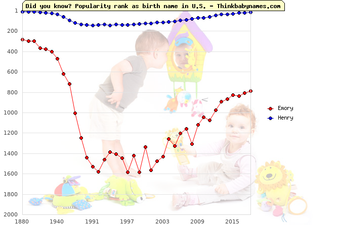 Top 2000 baby names ranking of Emory, Henry in U.S.